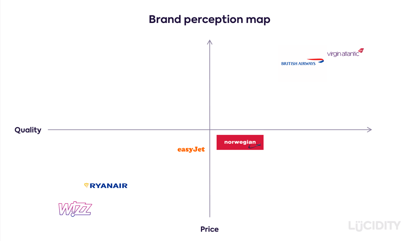 Airline Industry Perceptual Map