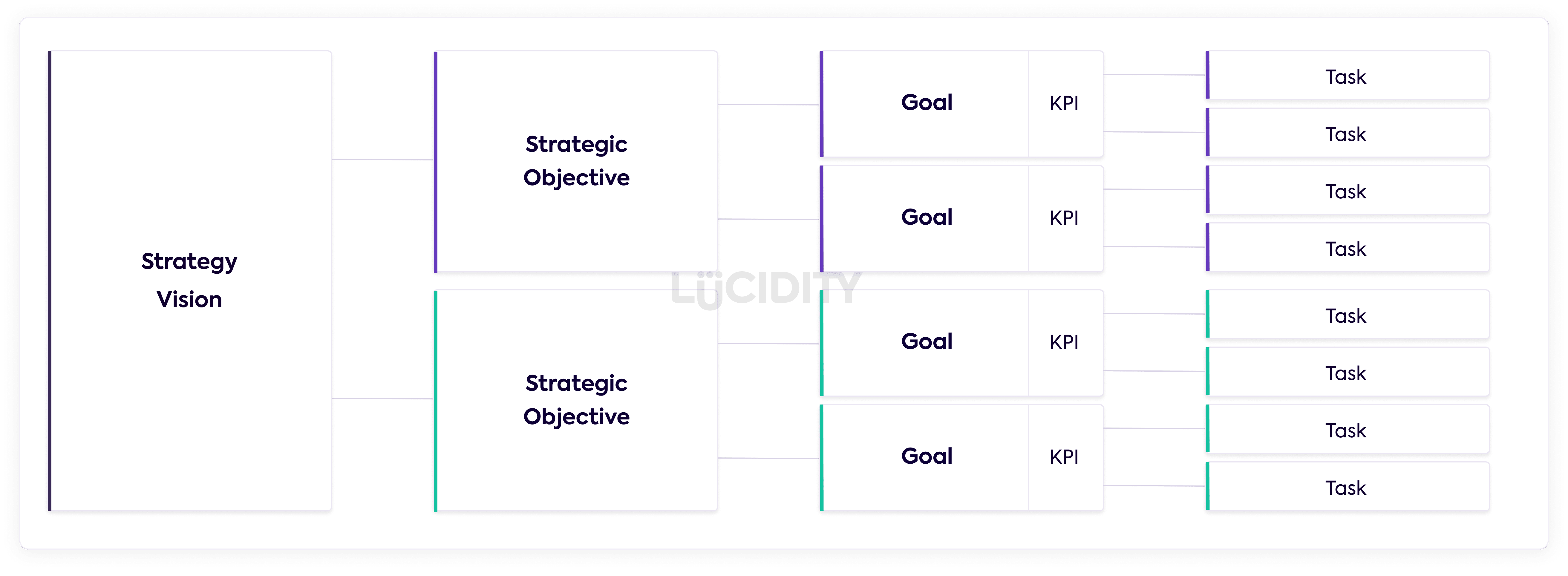 Strategy Tree Lucidity