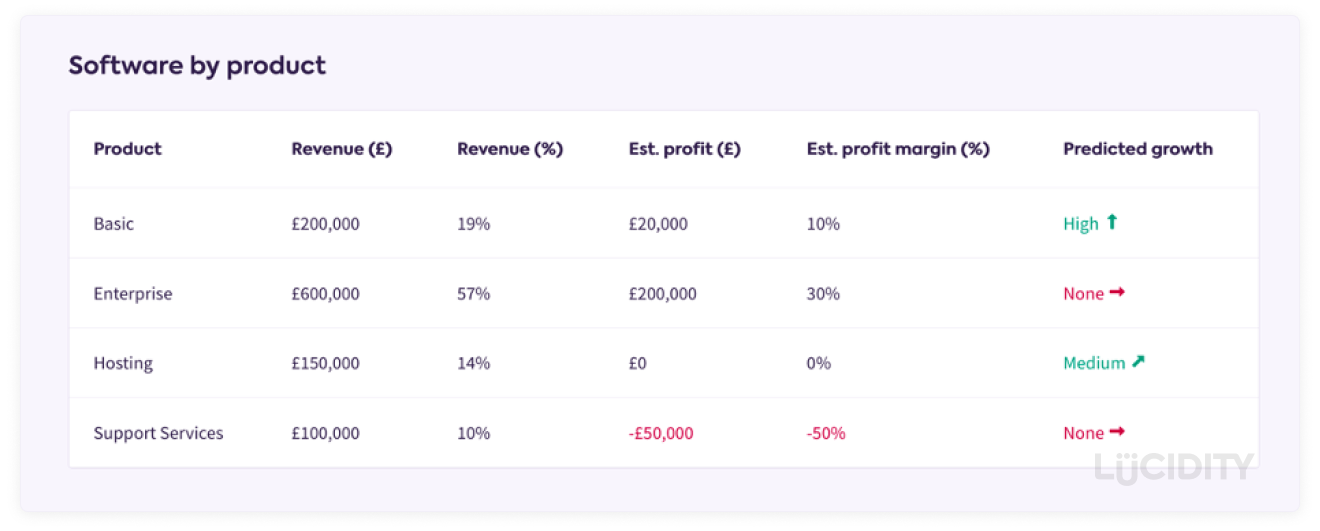 Revenue Segmentation Example By Product