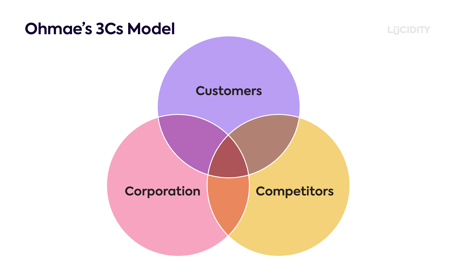 Ohmae's 3Cs Model
