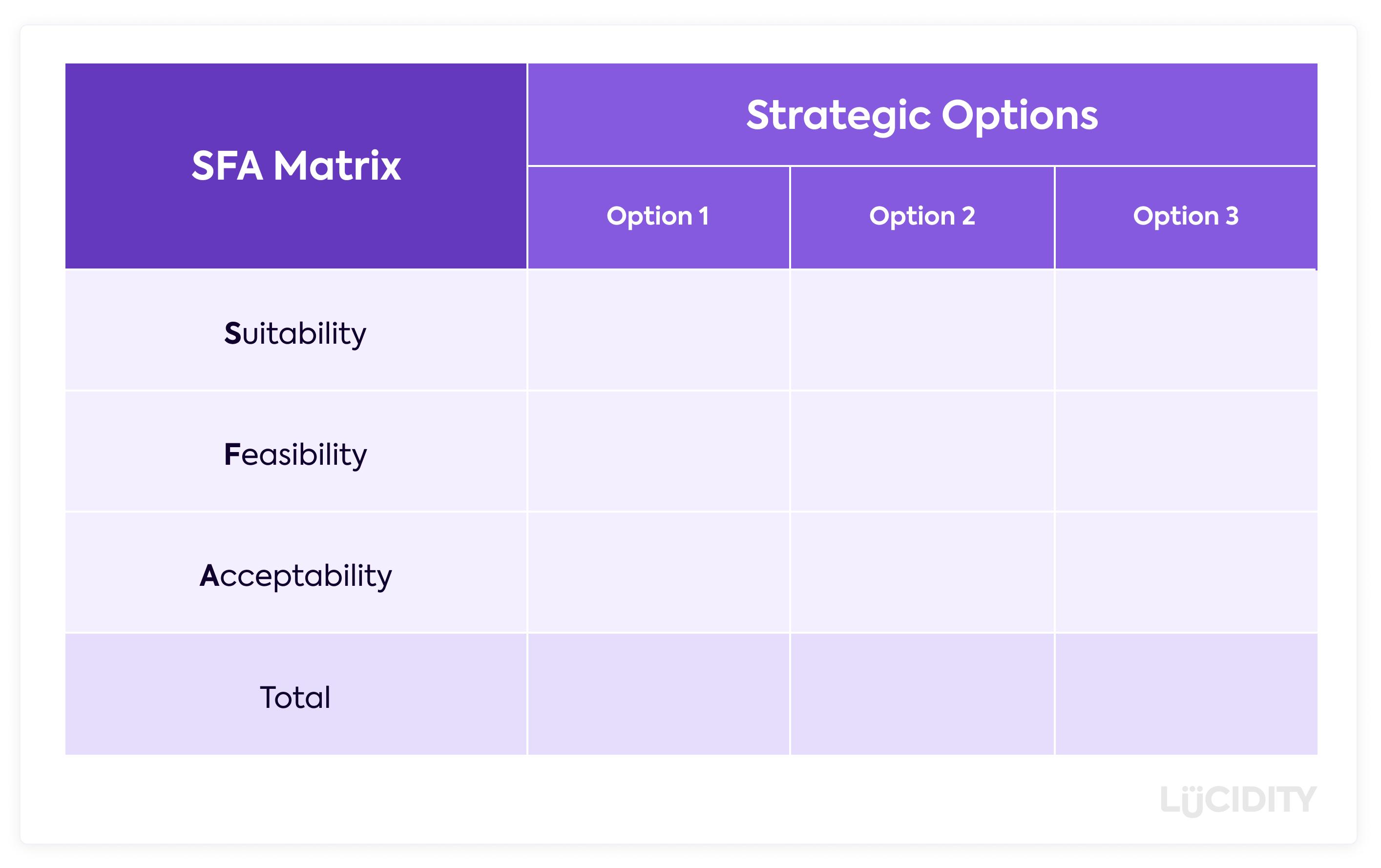 SFA Matrix