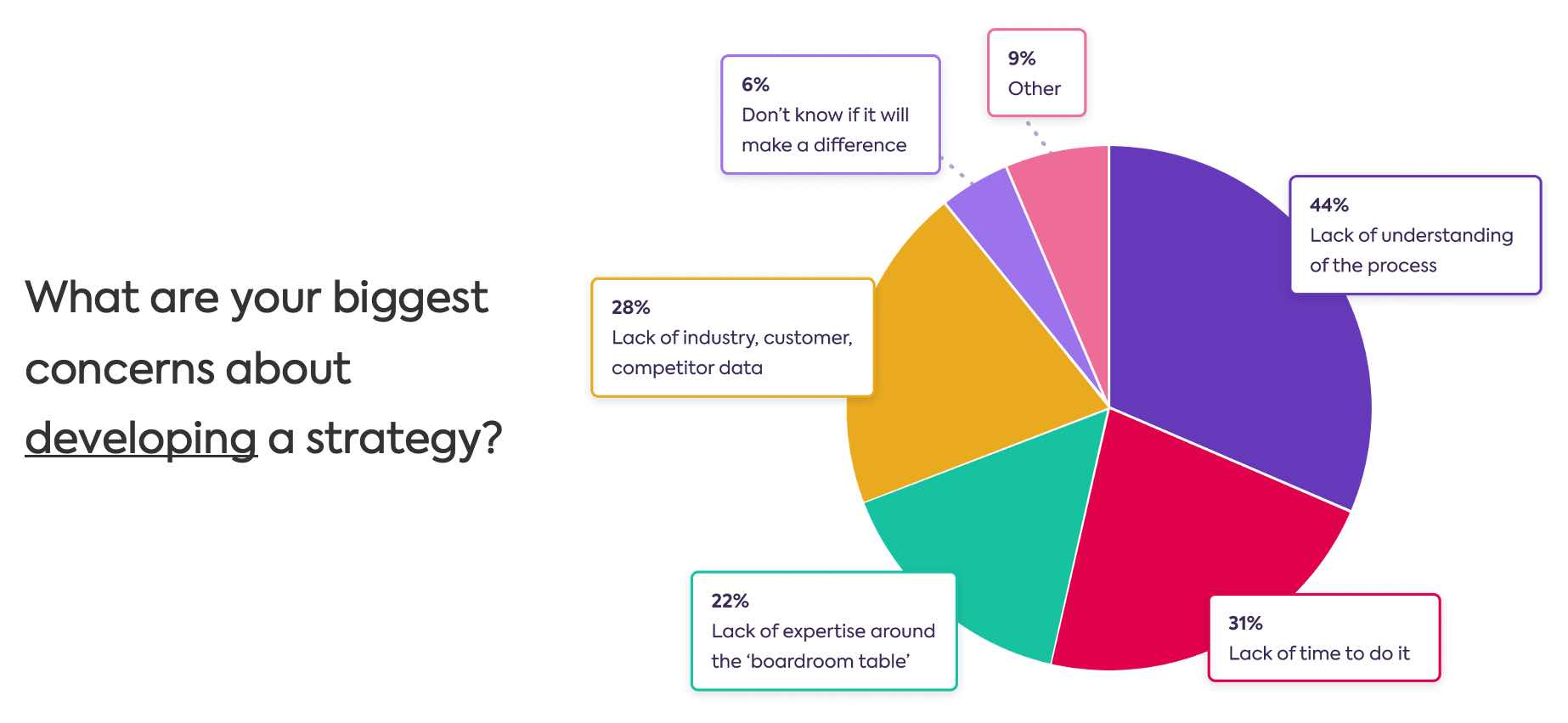 Graph showing strategy development concern benchmarks