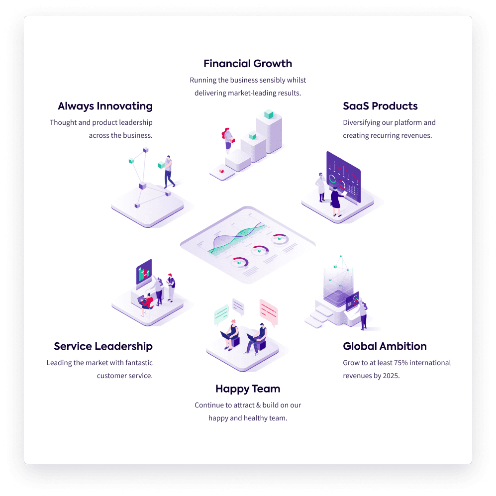 An image of strategic objectives with their descriptions, titles and icons