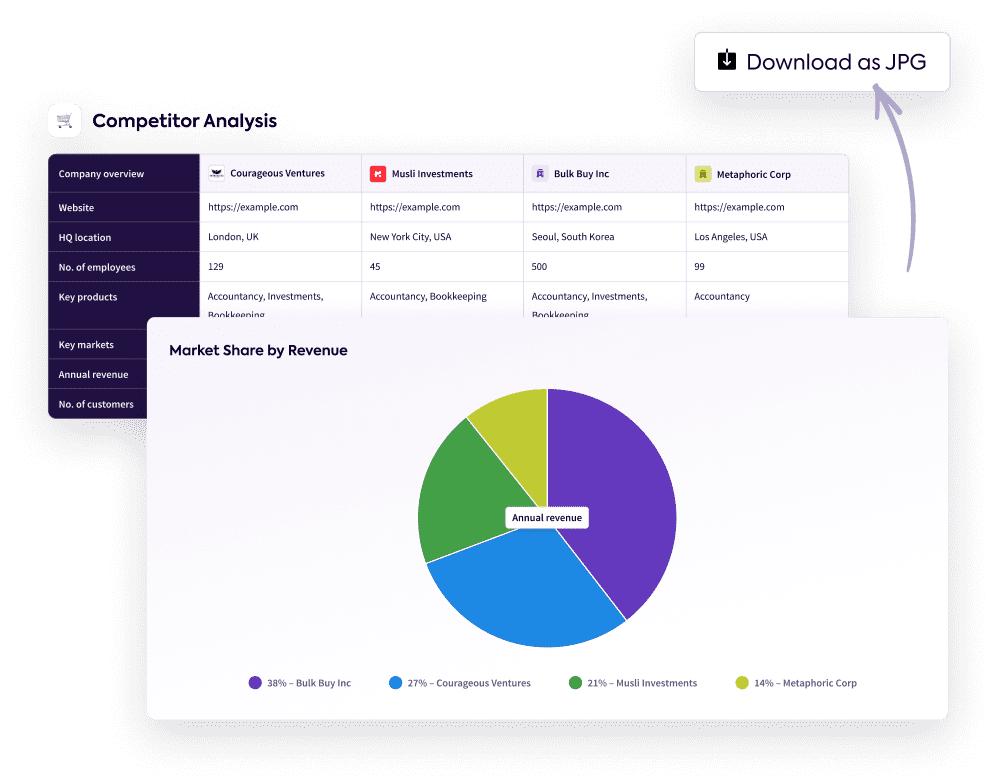 Competitor analysis with a graph breaking down revenue