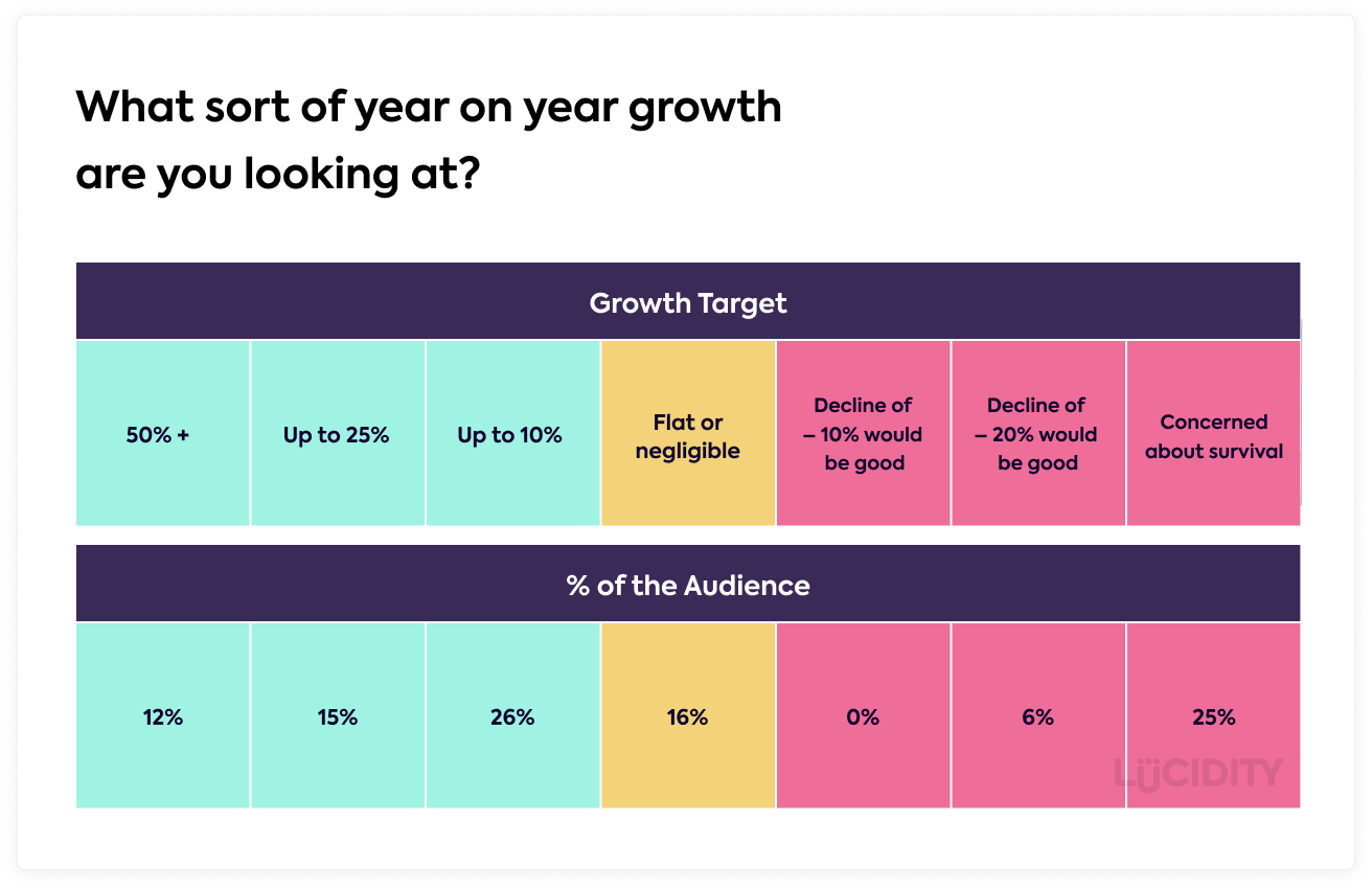 Year on Year Company Growth