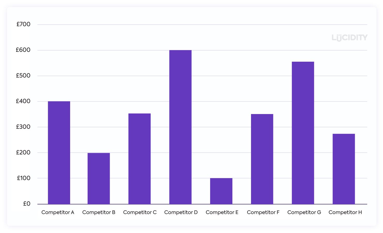 Competitive Pricing Graph