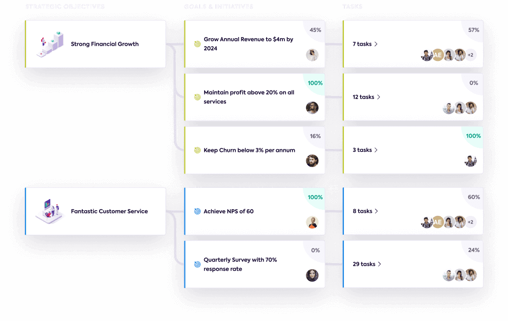 A strategy tree with objectives, goals and tasks