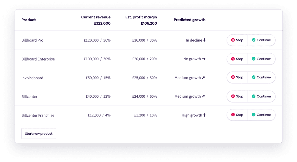 An example breakdown of costs
