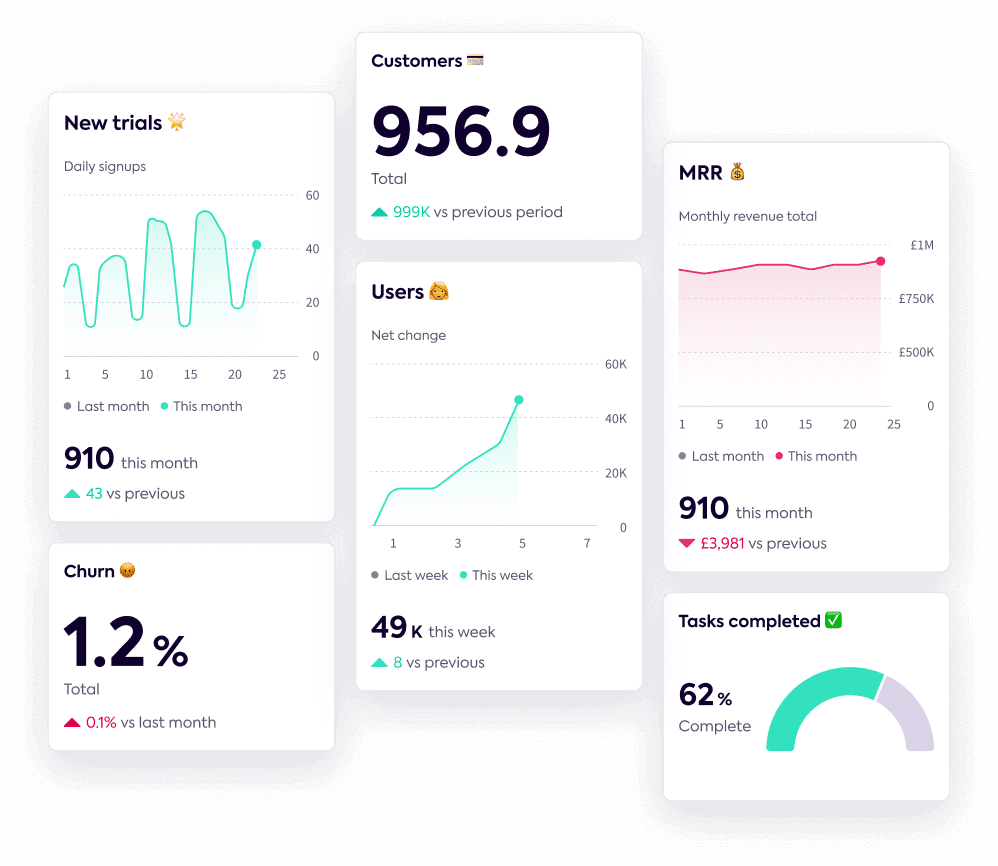 A series of widgets with data from KPIs and Goals