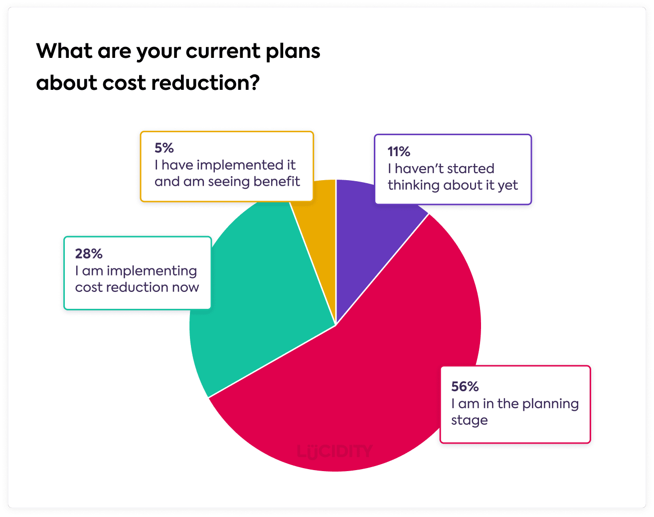 Cost Reduction Benchmarking