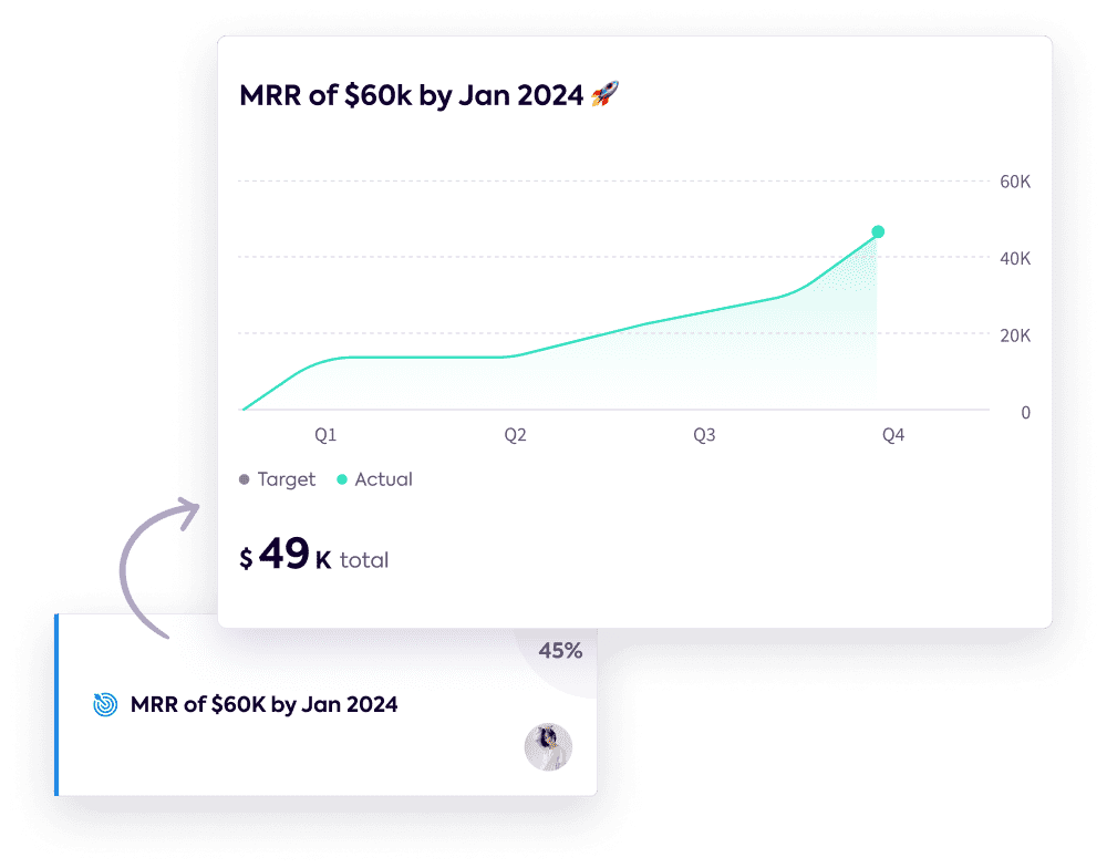 A graph from a goal