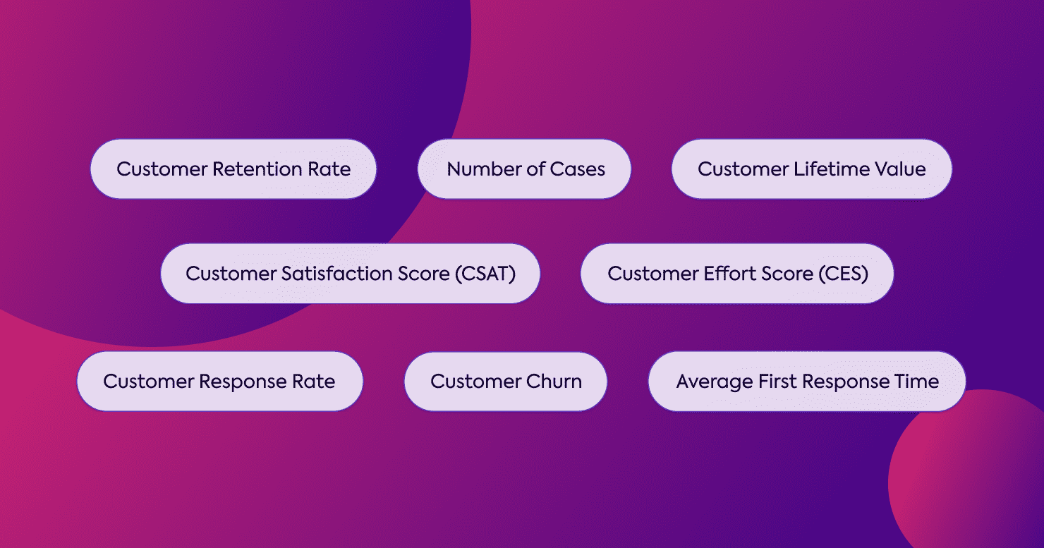 A graphic listing out various potential customer KPIs from this article