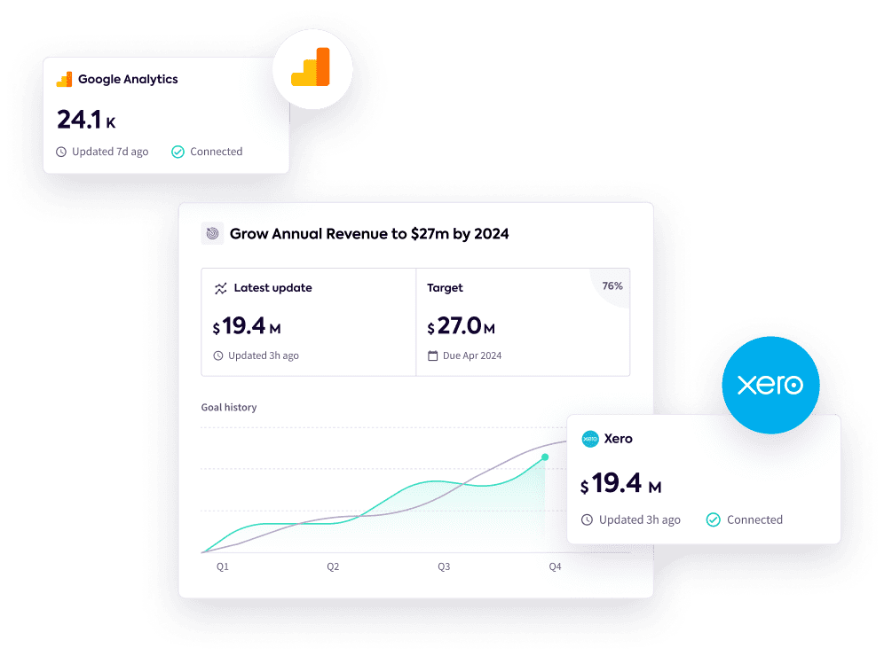 Goal data coming in from Xero and Google Analytics
