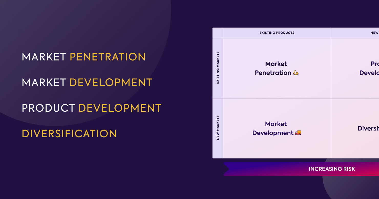 Diagram listing the four parts of Ansoff Matrix as Market Penetration, Market Development, Product Development and Diversification