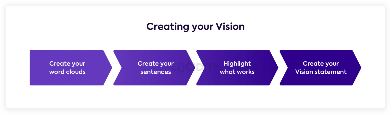 Steps to creating a Vision