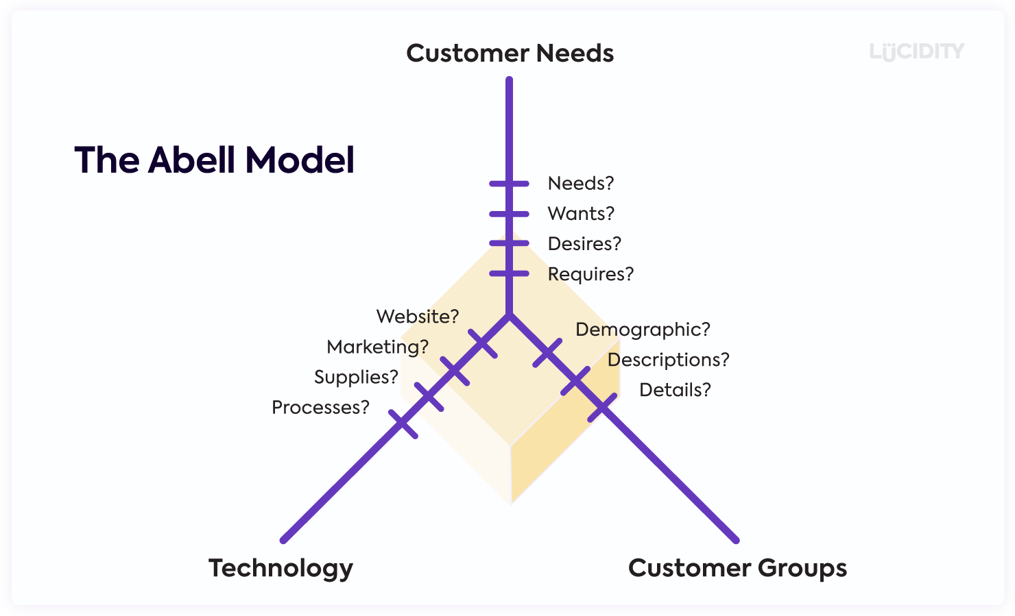 Three way chart showing Customer Needs, Customer Groups and Technologies making up the Abell Model