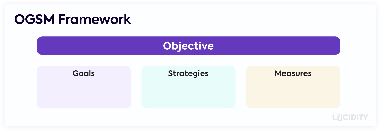 OGSM Framework showing an Objective with a Goal, Strategies and Measurements under it.