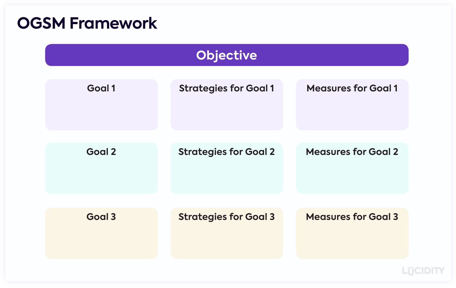 OGSM Framework showing an Objective with multiple Goals, each with Strategies and Measurements under it.