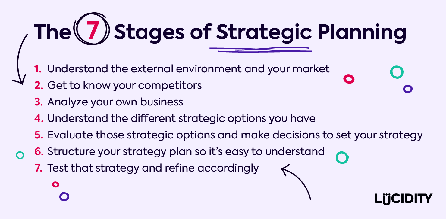 The 7 Stages of Strategic Planning