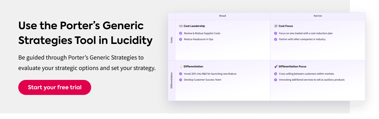 An example from the interactive Porter's Generic Strategies Tool in Lucidity Strategy Software
