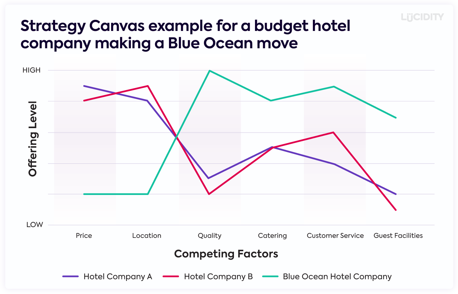 A Strategy Canvas and Value Curve for the budget hotel industry following the framework in Blue Ocean Strategy