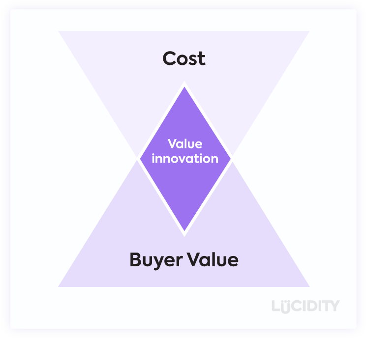 The Value Innovation diagram from Blue Ocean Strategy book