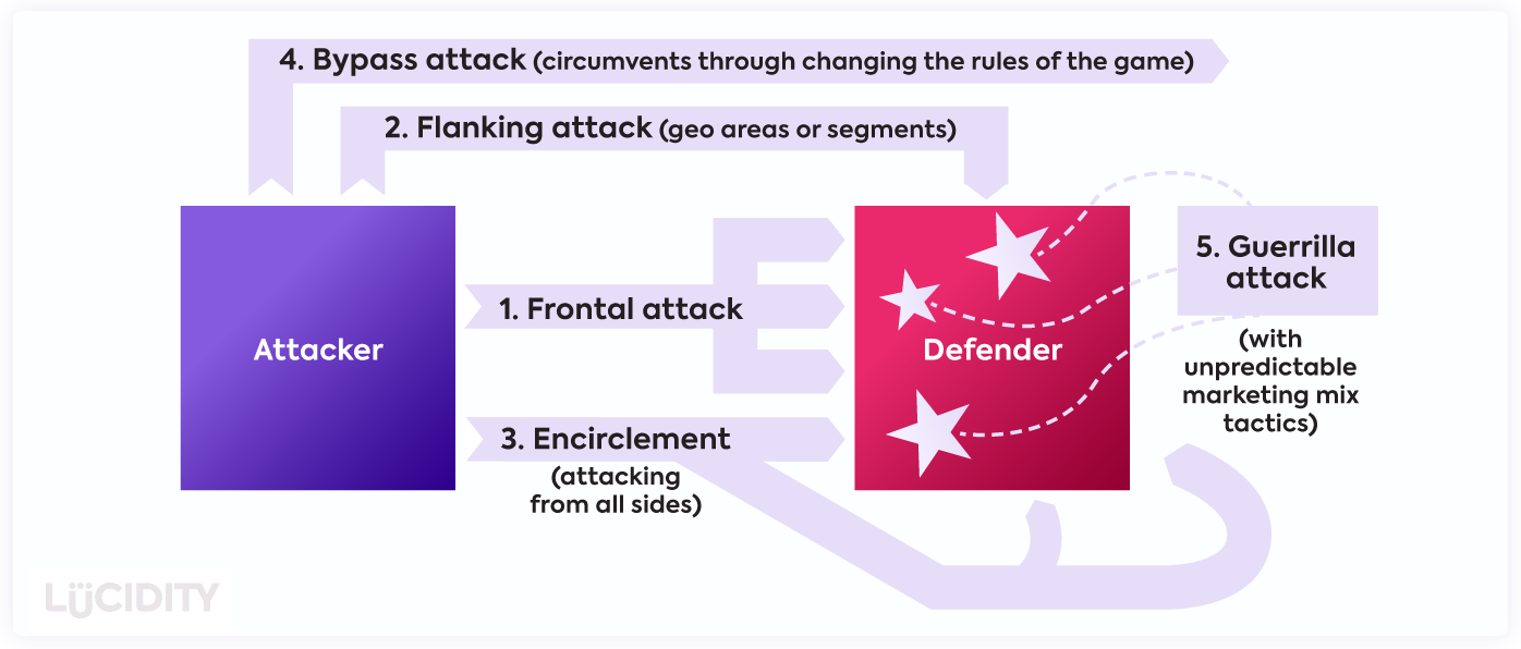 Different attack strategies going from the attacker to the defender