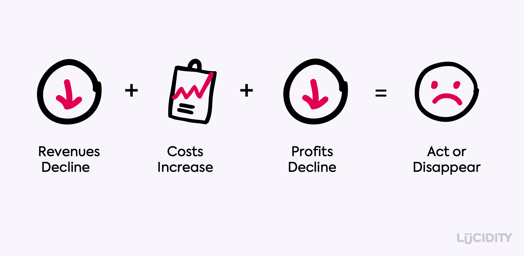 Revenue Decline + Cost Increase + Profit Decline = Act or Disappear