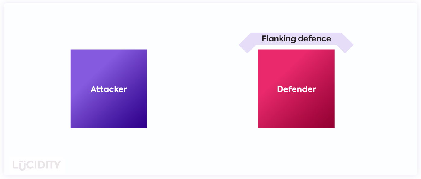 Flanking defense protecting the side of a company