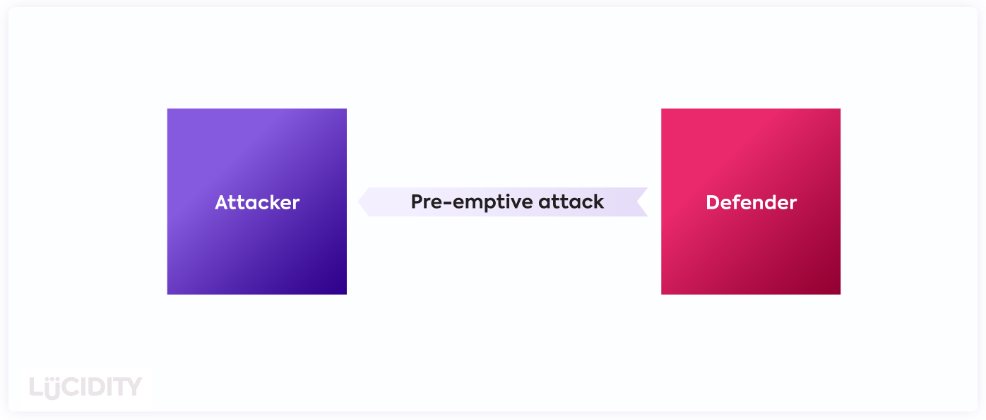 A defender pre-emptively attacking an attacker
