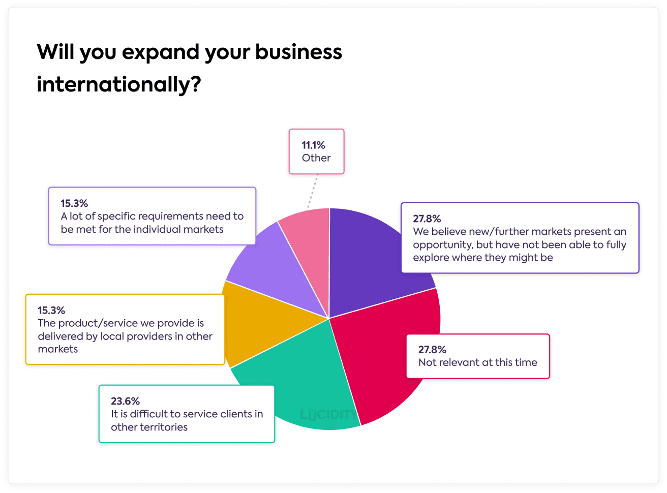27.8% Believe expansion is an opportunity but not able to explore yet 27.8% Not relevant at this time 23.6% Difficult to service clients overseas 15.3% Product/service is delivered locally 15.3% Lot of specific requirements to enter a market