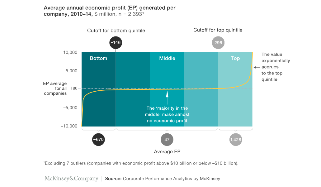The power curve of economic profit from McKinsey's Strategy Beyond the Hockey Sticks