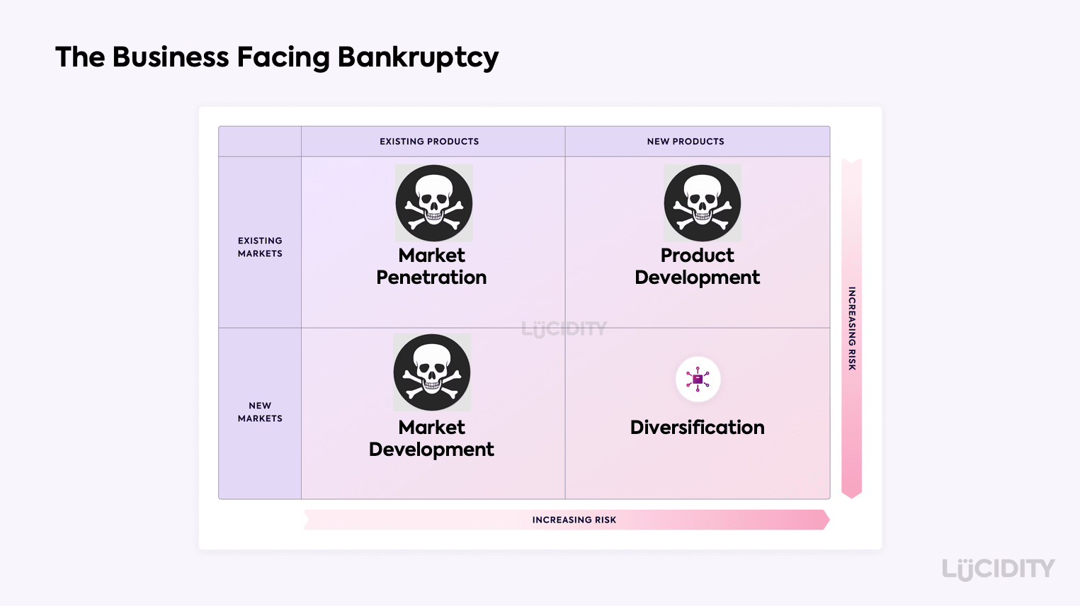 An Ansoff Matrix for a business facing bankruptcy that needs to turnaround