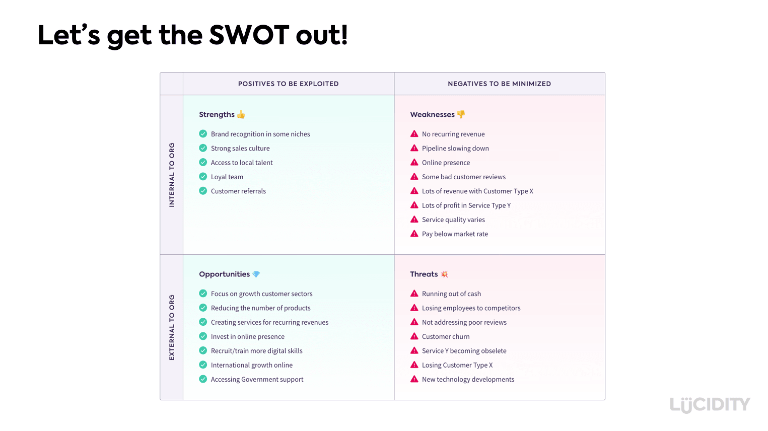 An example of a completed SWOT analysis in Lucidity strategy software