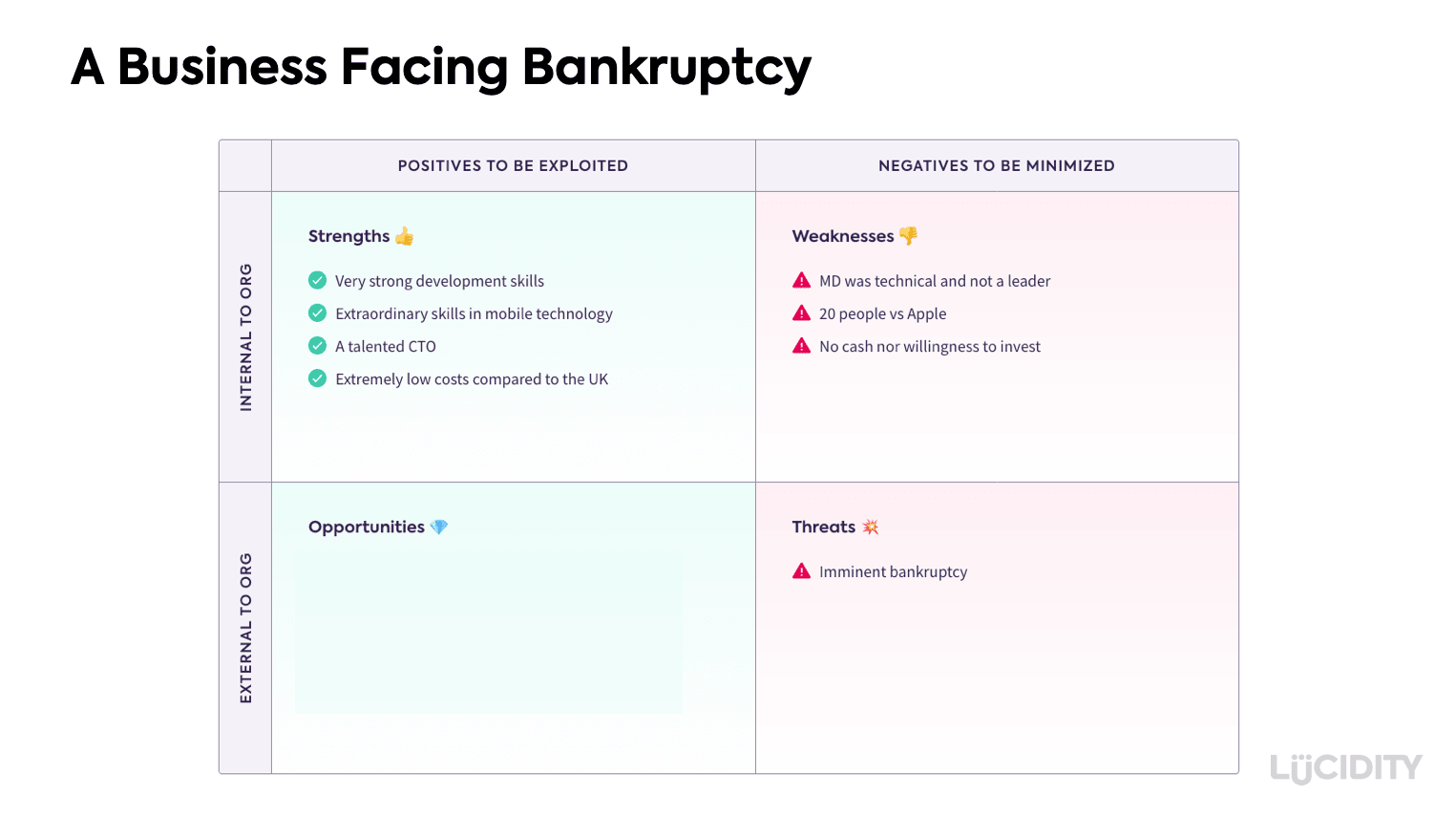 SWOT Analysis for a business facing bankruptcy