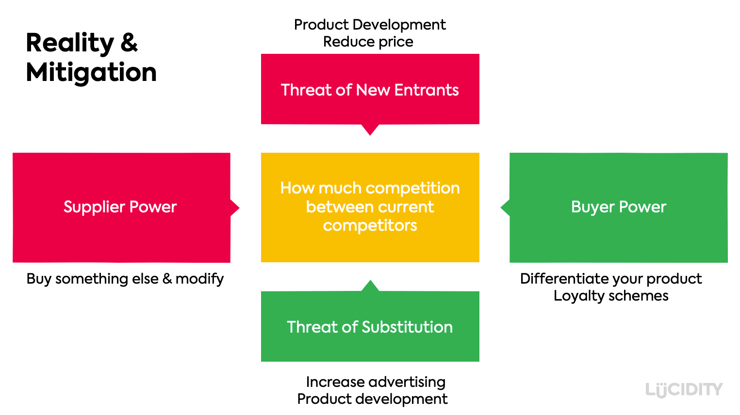 Reality view of a Porter's Five Forces Analysis