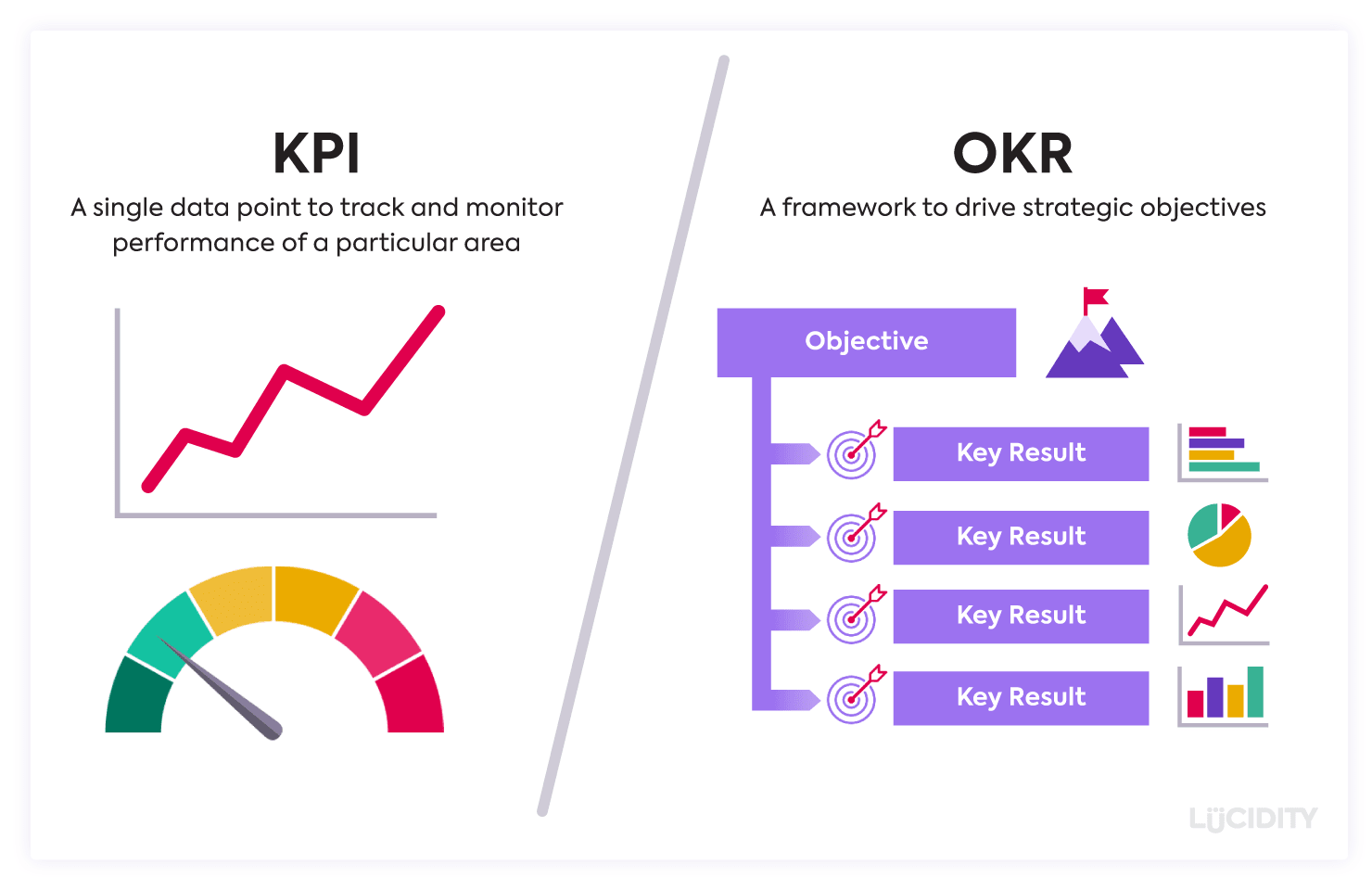 KPIs Vs OKRs What is the difference