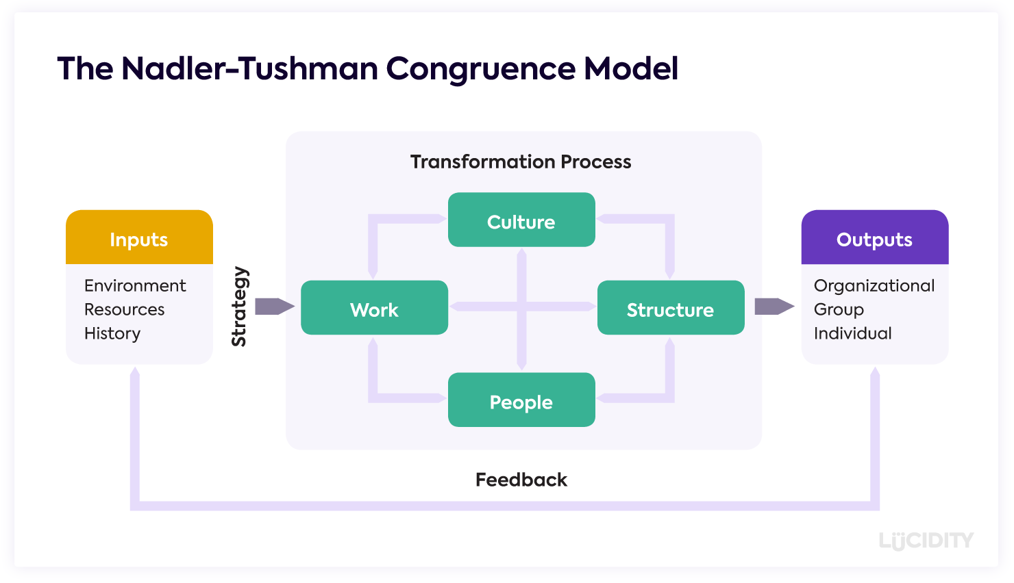 Model showing how Work, People, Structure and Culture all relate and impact a business