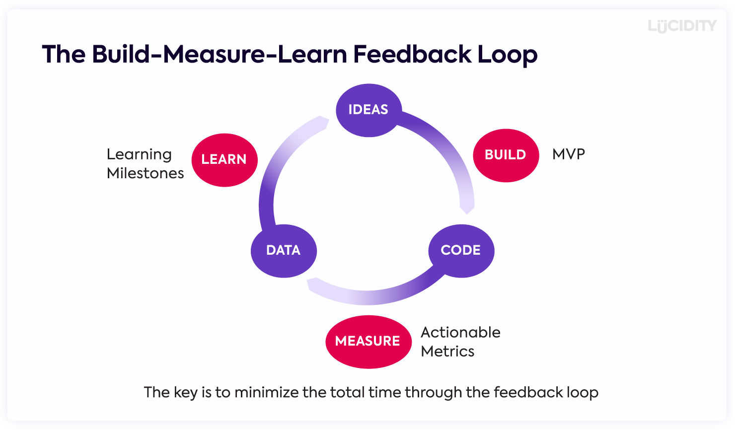 The Build-Measure-Learn Feedback Loop from Eric Ries and The Lean Startup