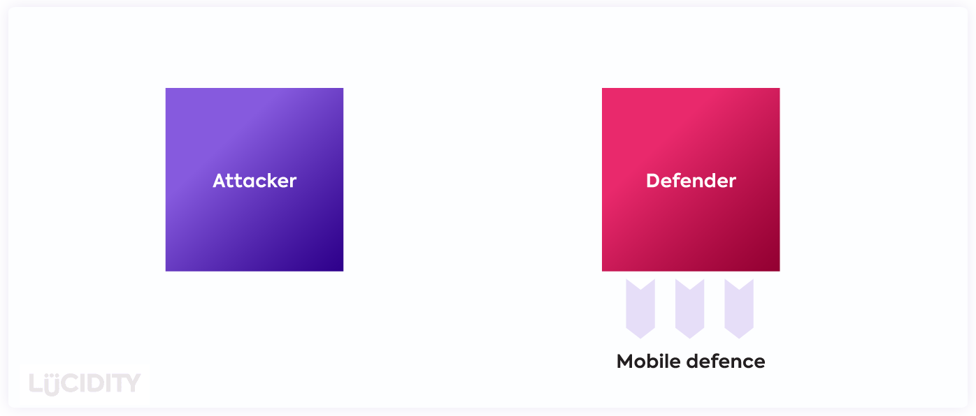 A Mobile Defense Strategy in marketing to defend against competitor attacks