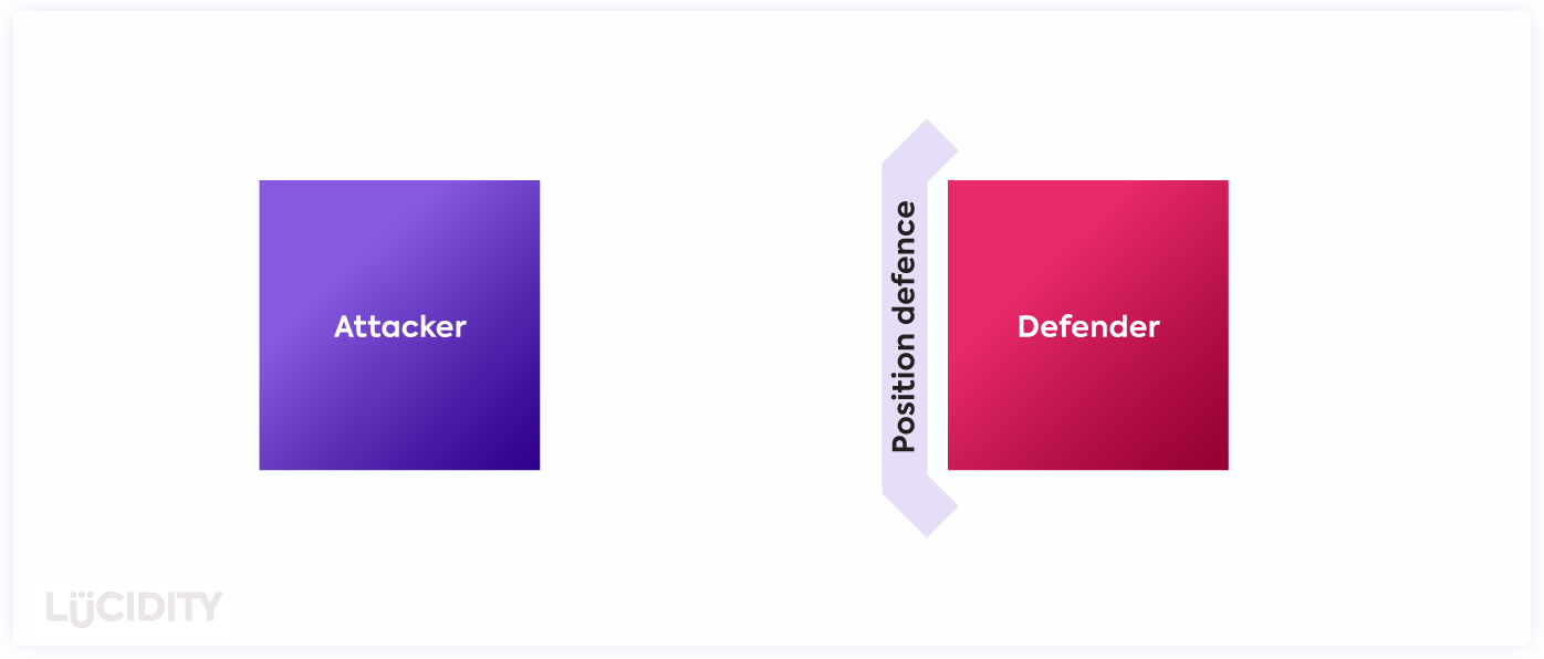 An illustration of the position defense marketing strategy to overcome a competitor threat