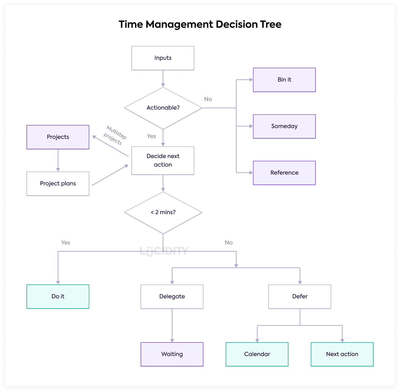Time management decision tree to improve your productivity and performance
