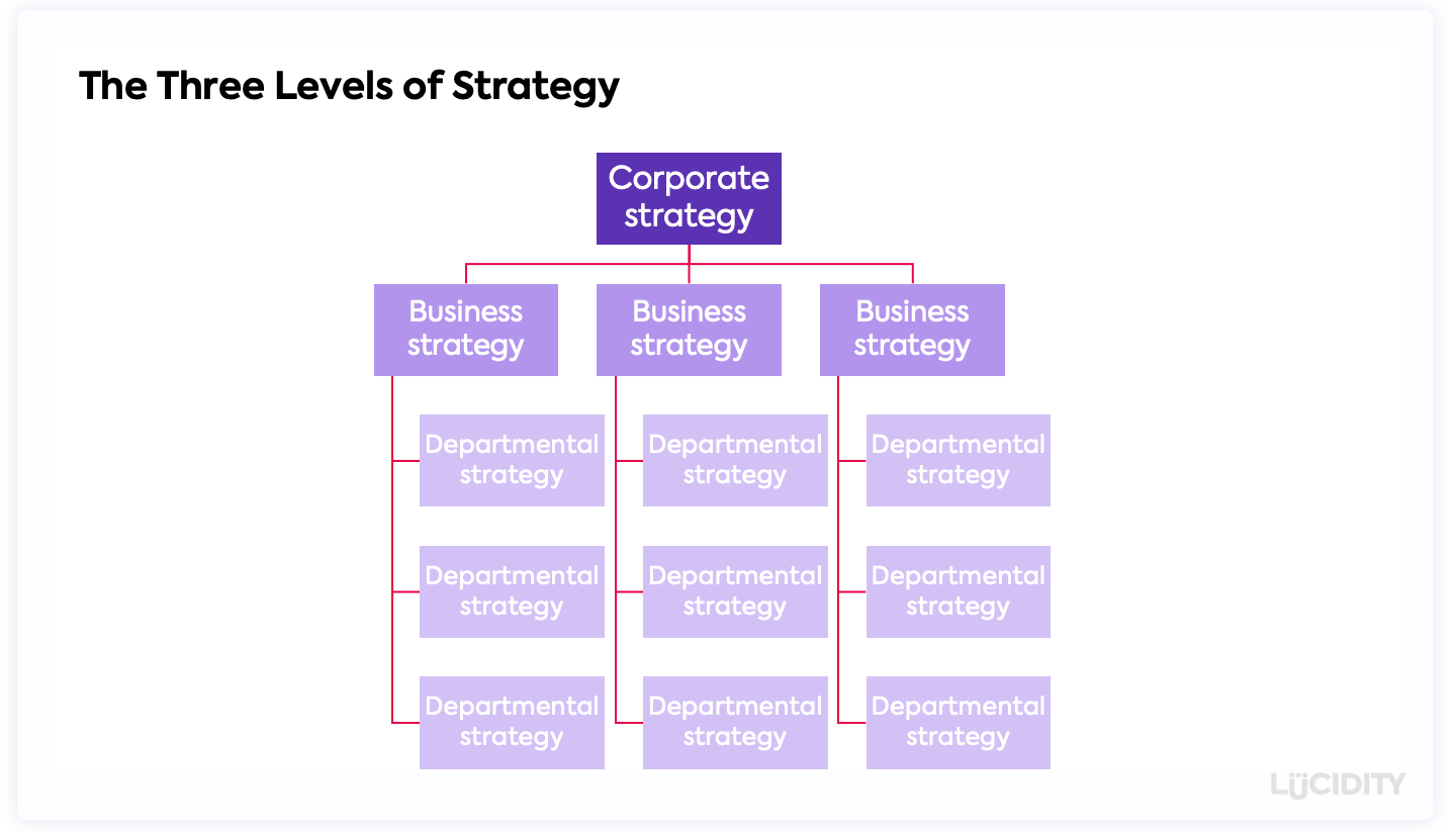 The Three Levels of Strategy and the relationship between corporate strategy and business strategy